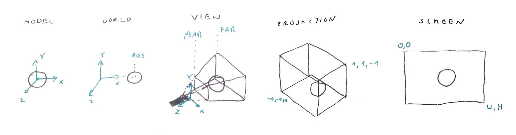 Marcin Ignac : Pragmatic physically based rendering : Setup